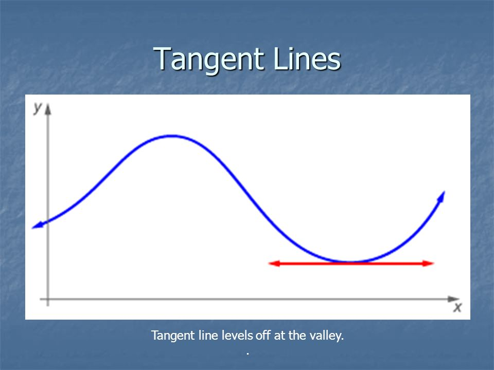 Tangent Lines Tangent line levels off at the valley..