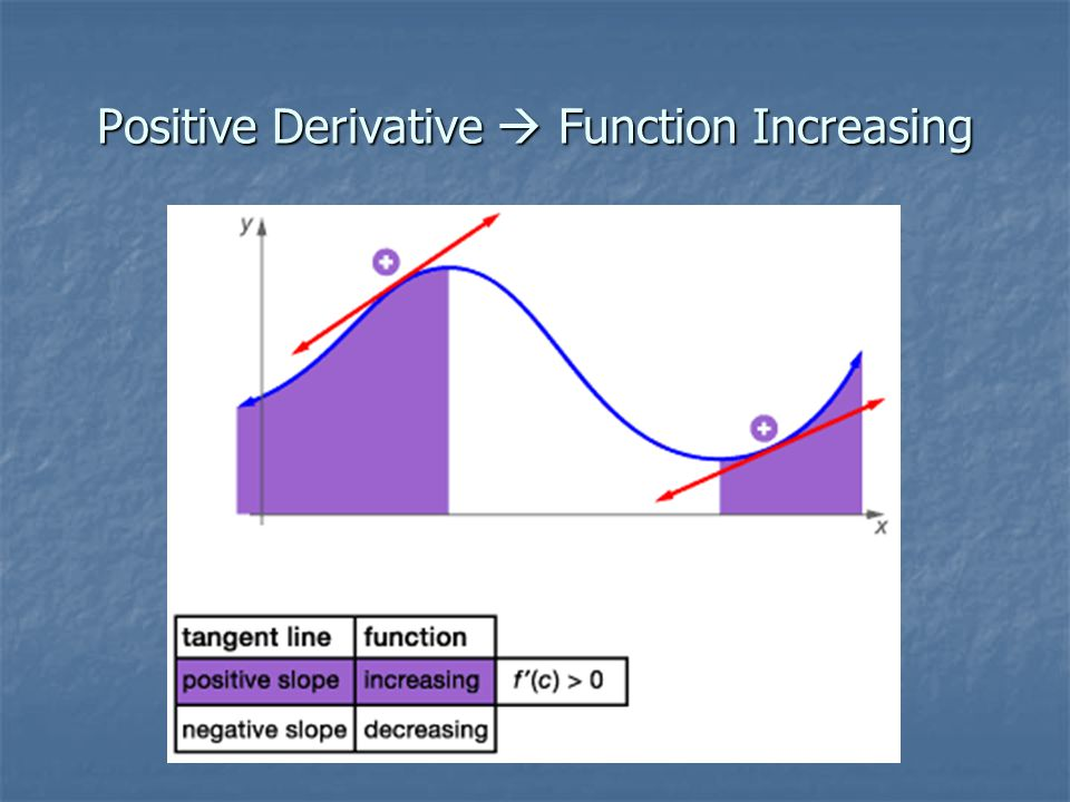 Positive Derivative  Function Increasing