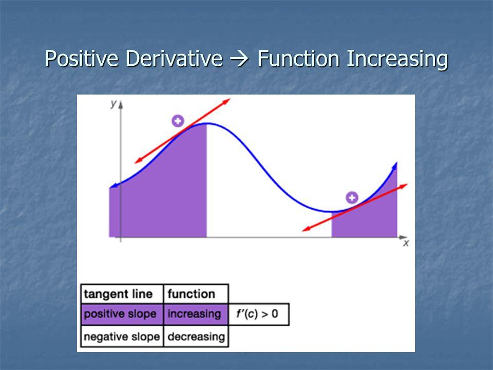 Positive Derivative  Function Increasing