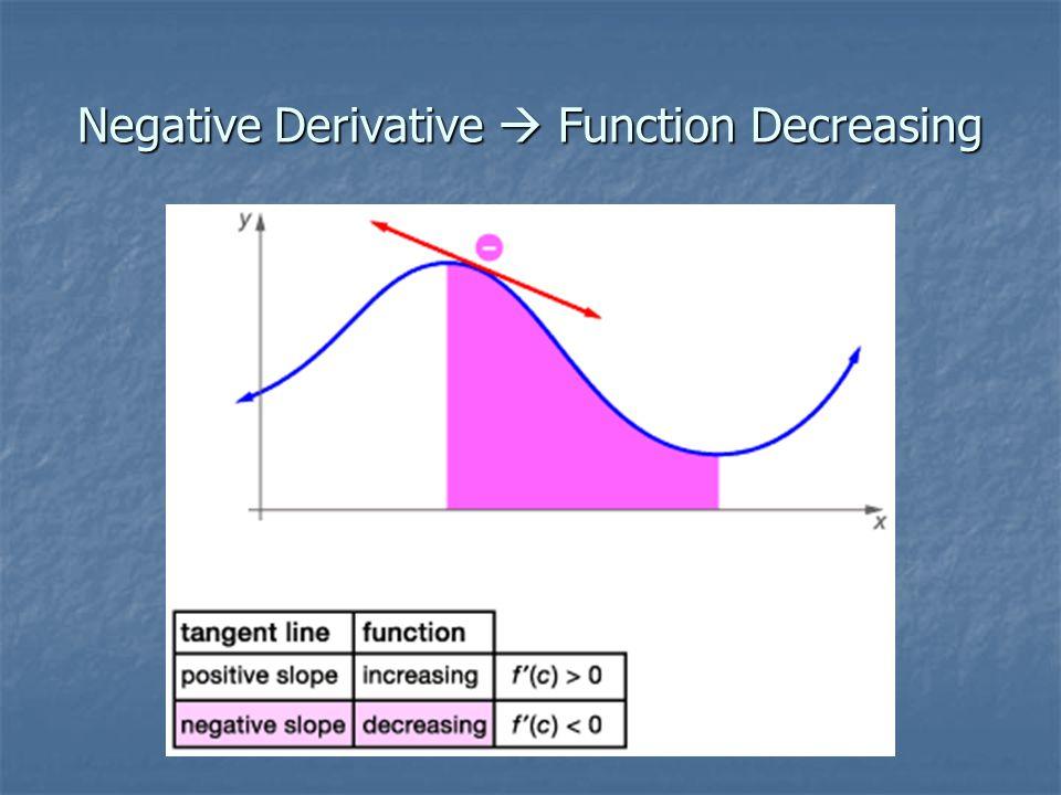 Negative Derivative  Function Decreasing