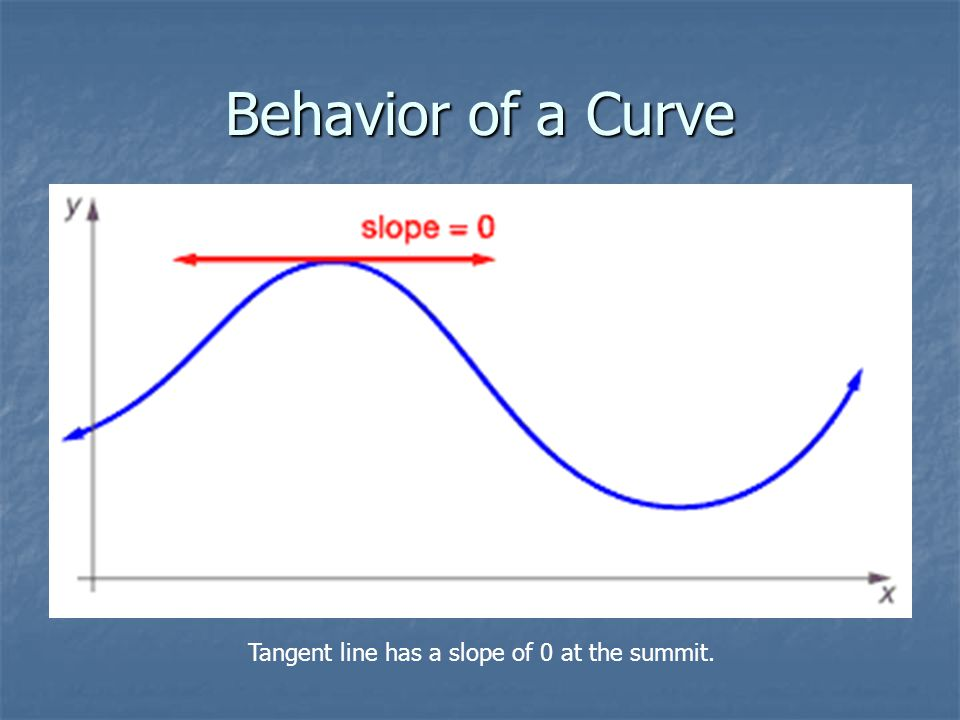 Behavior of a Curve Tangent line has a slope of 0 at the summit.