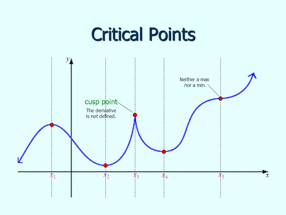 Critical Points cusp point The derivative is not defined. Neither a max nor a min. x1x1 x2x2 x3x3 x5x5 x4x4 x y