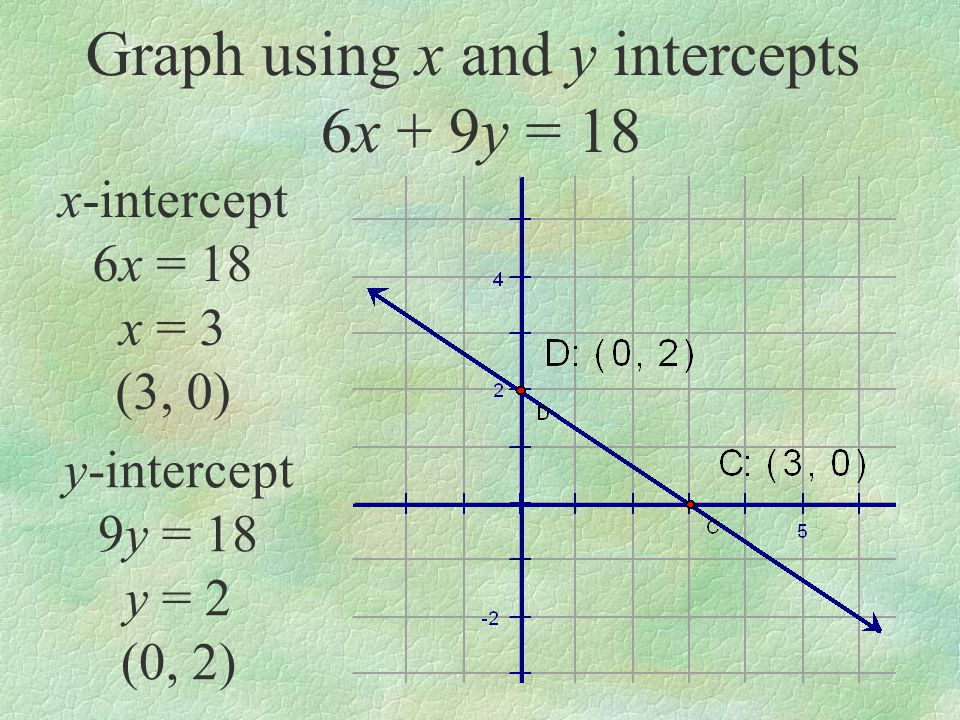 Graphing Lines Using slope-intercept form y = mx + b: Change the equation to y = mx + b.