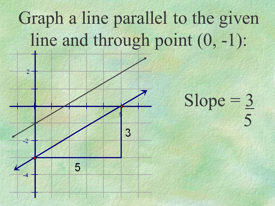 Write the equation of a line parallel to 2x – 4y = 8 and containing (-1, 4): – 4y = - 2x + 8 y = 1x - 2 2 Slope =1 2 y - 4 = 1(x + 1) 2