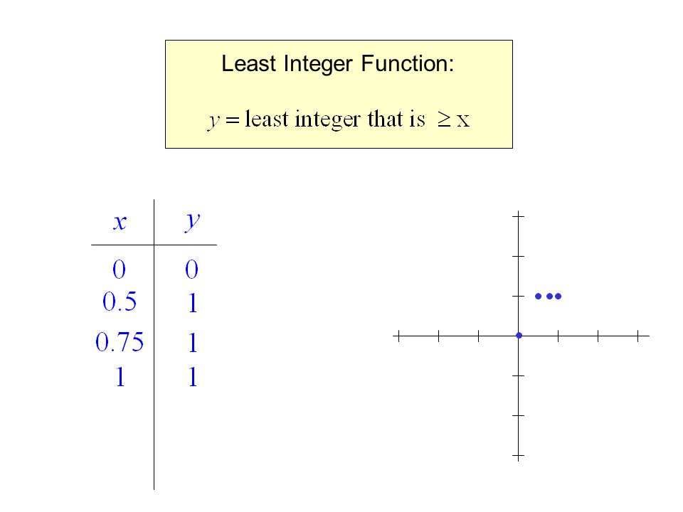 Least Integer Function: