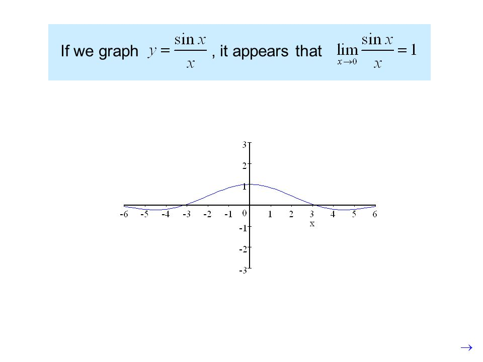 If we graph, it appears that