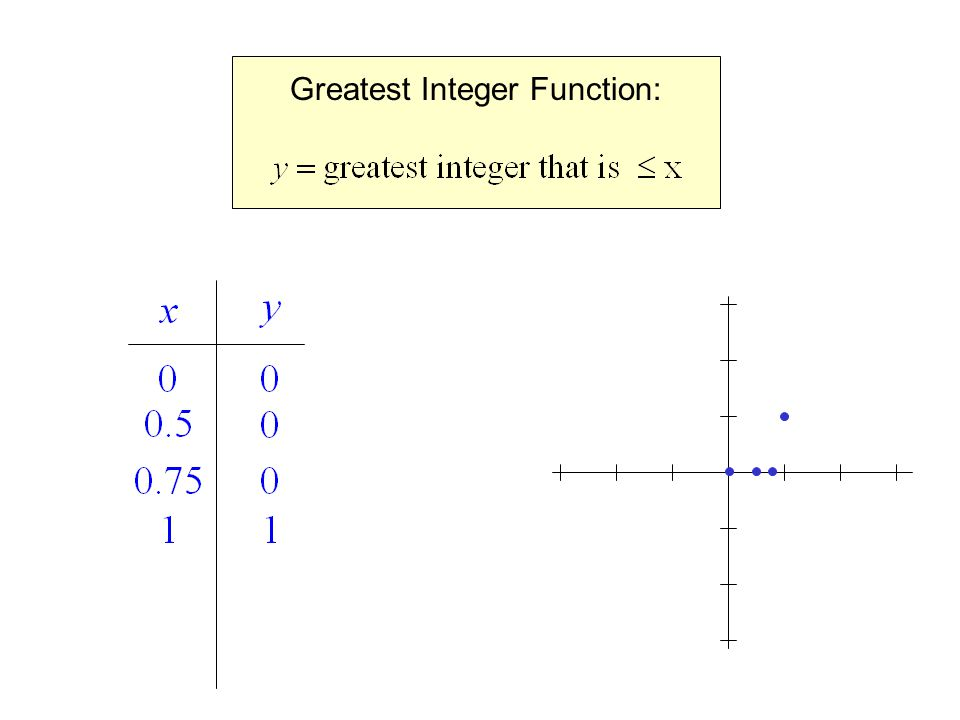 Greatest Integer Function: