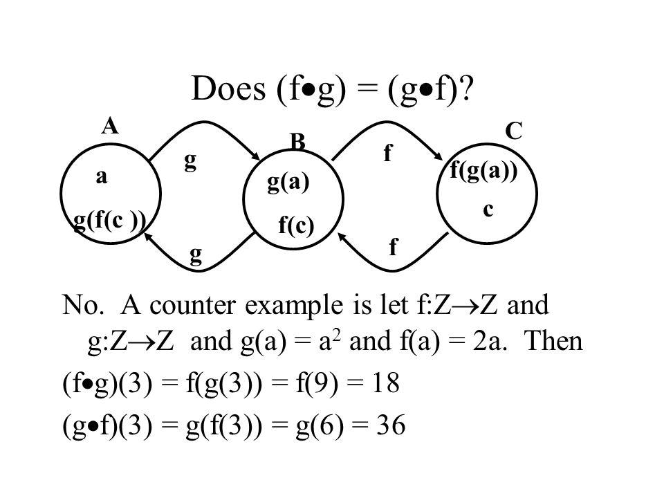 Does (f  g) = (g  f)? No. A counter example is let f:Z  Z and g:Z  Z and g(a) = a 2 and f(a) = 2a. Then (f  g)(3) = f(g(3)) = f(9) = 18 (g  f)(3