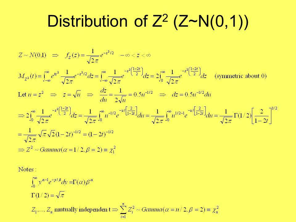 Distribution of Z 2 (Z~N(0,1))