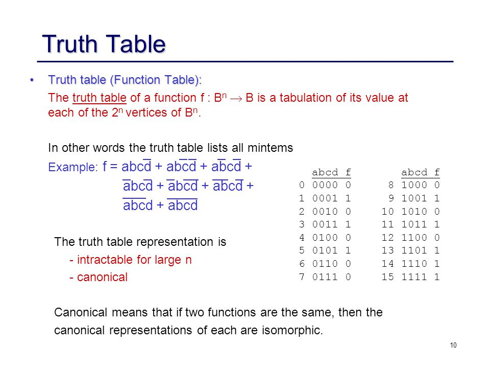 10 Truth Table Truth table (Function Table):Truth table (Function Table): The truth table of a function f : B n  B is a tabulation of its value at each of the 2 n vertices of B n.