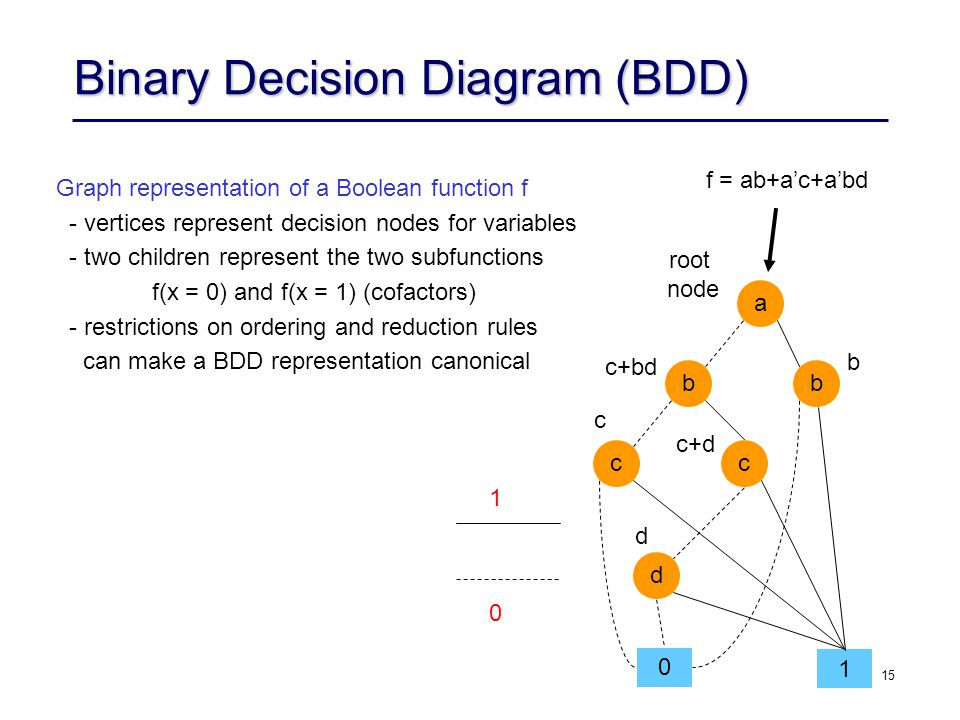 15 Binary Decision Diagram (BDD) f = ab+a'c+a'bd 1 0 c a bb cc d 0 1 c+bd b root node c+d d Graph representation of a Boolean function f - vertices represent decision nodes for variables - two children represent the two subfunctions f(x = 0) and f(x = 1) (cofactors) - restrictions on ordering and reduction rules can make a BDD representation canonical