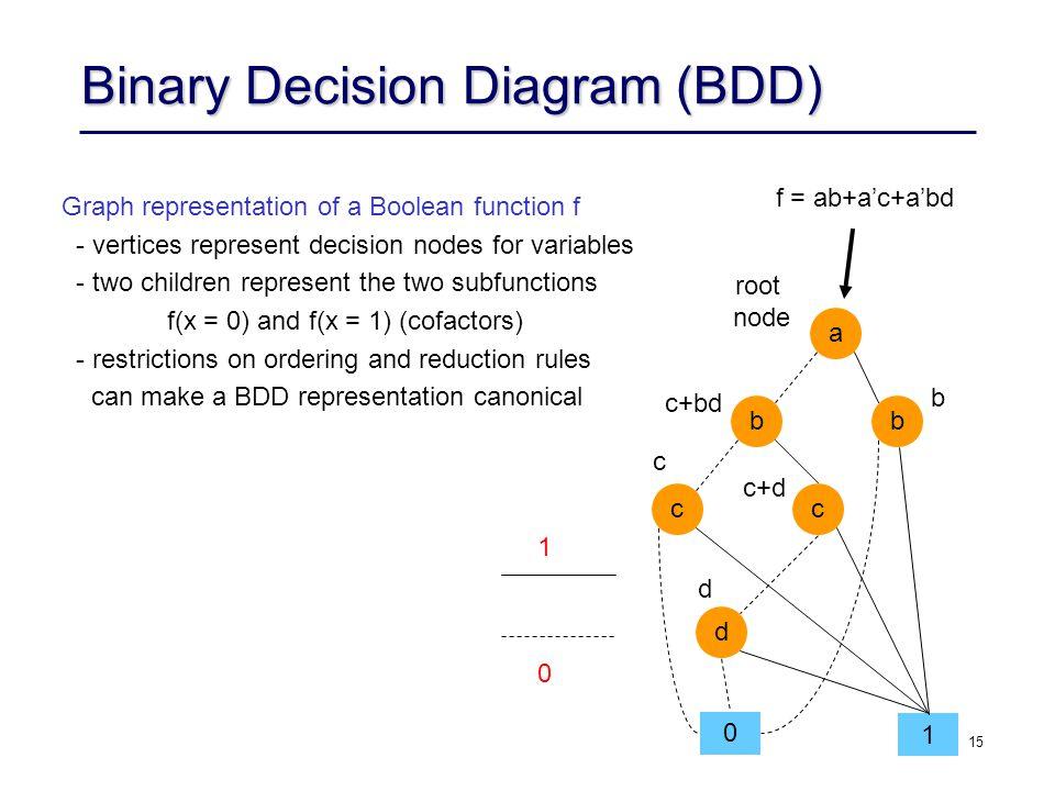 15 Binary Decision Diagram (BDD) f = ab+a'c+a'bd 1 0 c a bb cc d 0 1 c+bd b root node c+d d Graph representation of a Boolean function f - vertices re