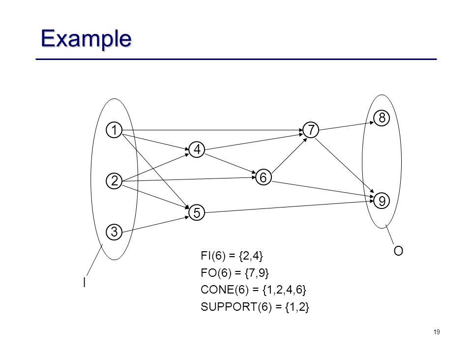 19 Example I O 6 FI(6) = {2,4} FO(6) = {7,9} CONE(6) = {1,2,4,6} SUPPORT(6) = {1,2} 1 5 3 4 7 8 9 2