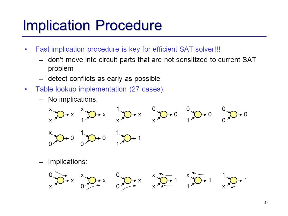 42 Implication Procedure Fast implication procedure is key for efficient SAT solver!!! – –don't move into circuit parts that are not sensitized to cur