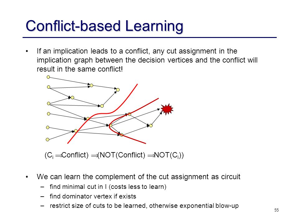 55 Conflict-based Learning If an implication leads to a conflict, any cut assignment in the implication graph between the decision vertices and the co