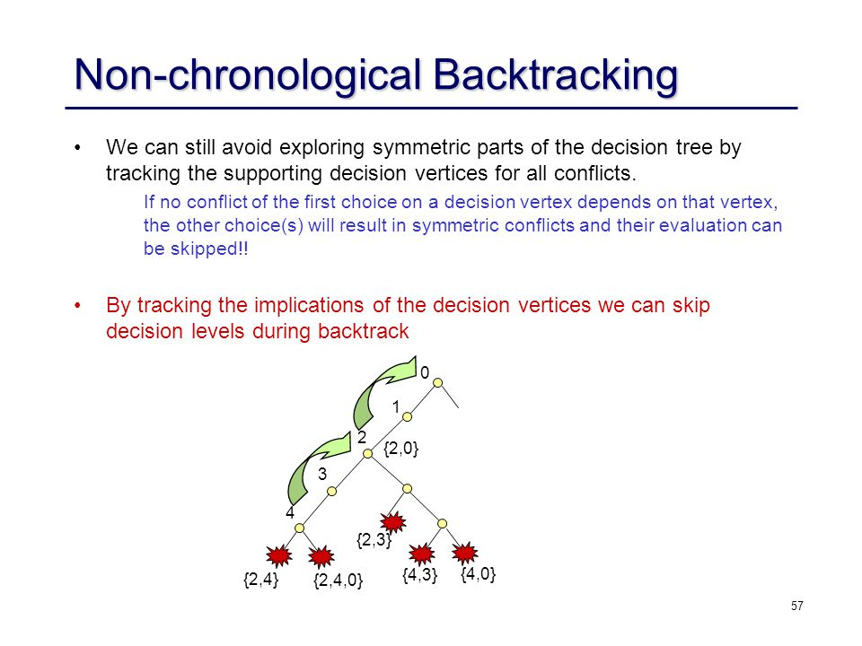 57 Non-chronological Backtracking We can still avoid exploring symmetric parts of the decision tree by tracking the supporting decision vertices for a