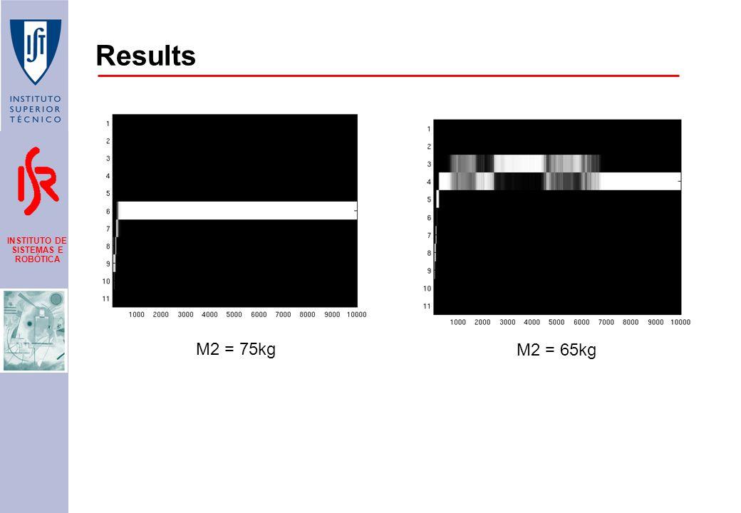 INSTITUTO DE SISTEMAS E ROBÓTICA Results M2 = 75kg M2 = 65kg
