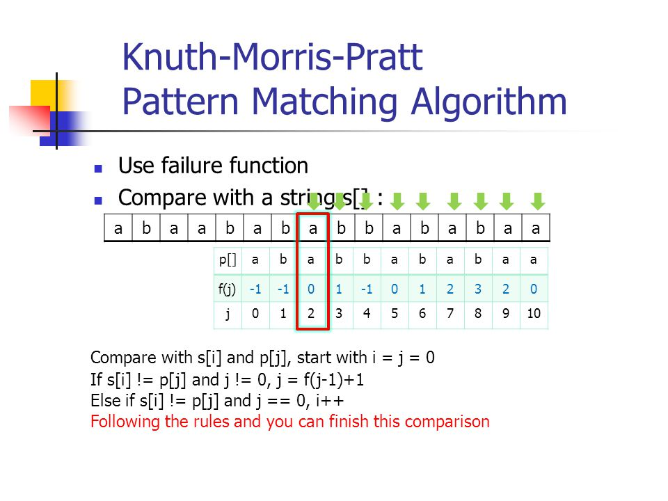 Knuth-Morris-Pratt Pattern Matching Algorithm Use failure function Compare with a string s[] : abaabababbababaa p[]ababbababaa f(j) 01 012320 j0123456
