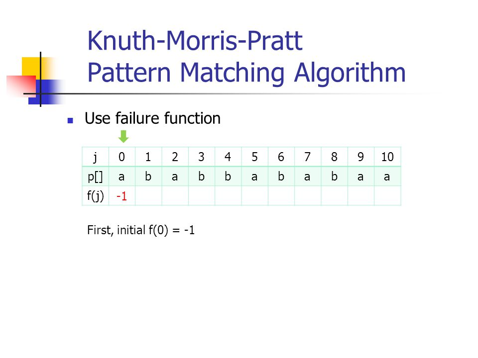 Knuth-Morris-Pratt Pattern Matching Algorithm Use failure function j012345678910 p[]ababbababaa f(j) First, initial f(0) = -1