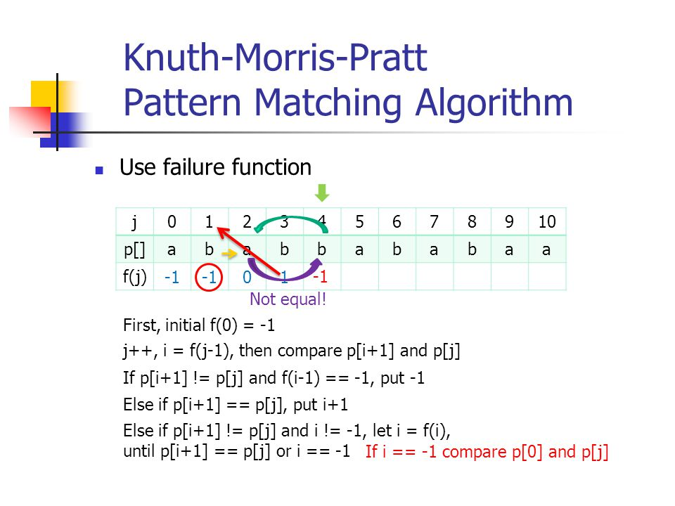 Knuth-Morris-Pratt Pattern Matching Algorithm Use failure function j012345678910 p[]ababbababaa f(j) 01 Not equal! First, initial f(0) = -1 j++, i = f