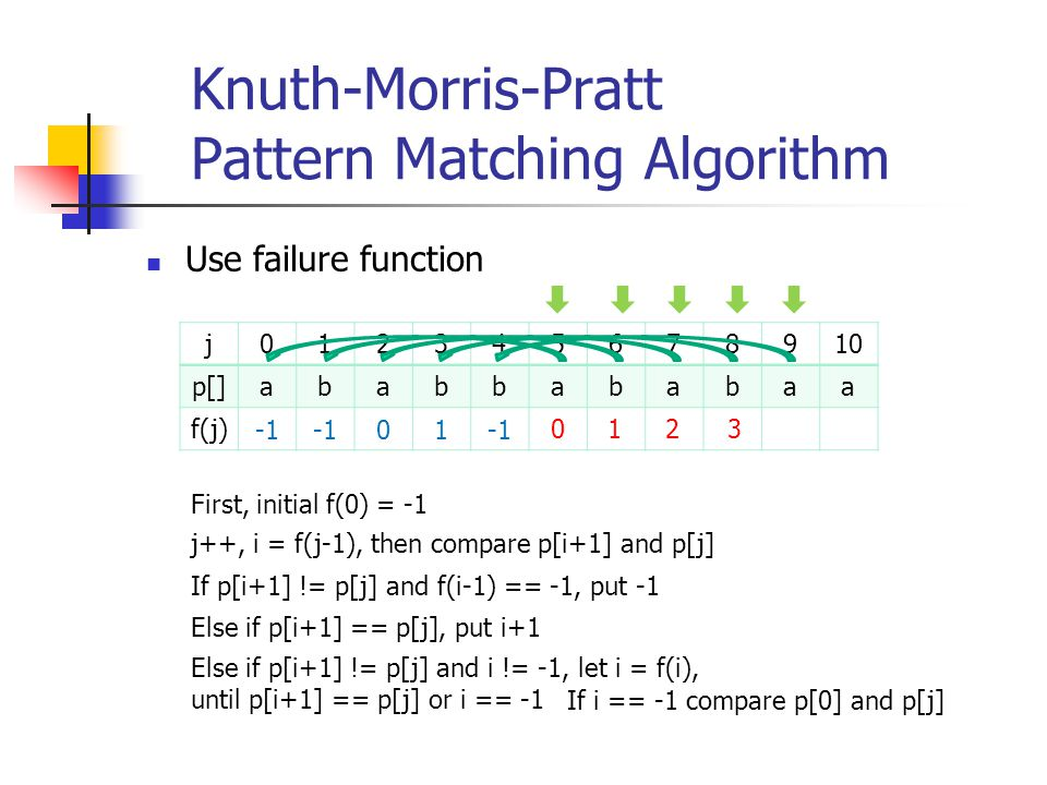 Knuth-Morris-Pratt Pattern Matching Algorithm Use failure function j012345678910 p[]ababbababaa f(j) 01 0123 First, initial f(0) = -1 j++, i = f(j-1),