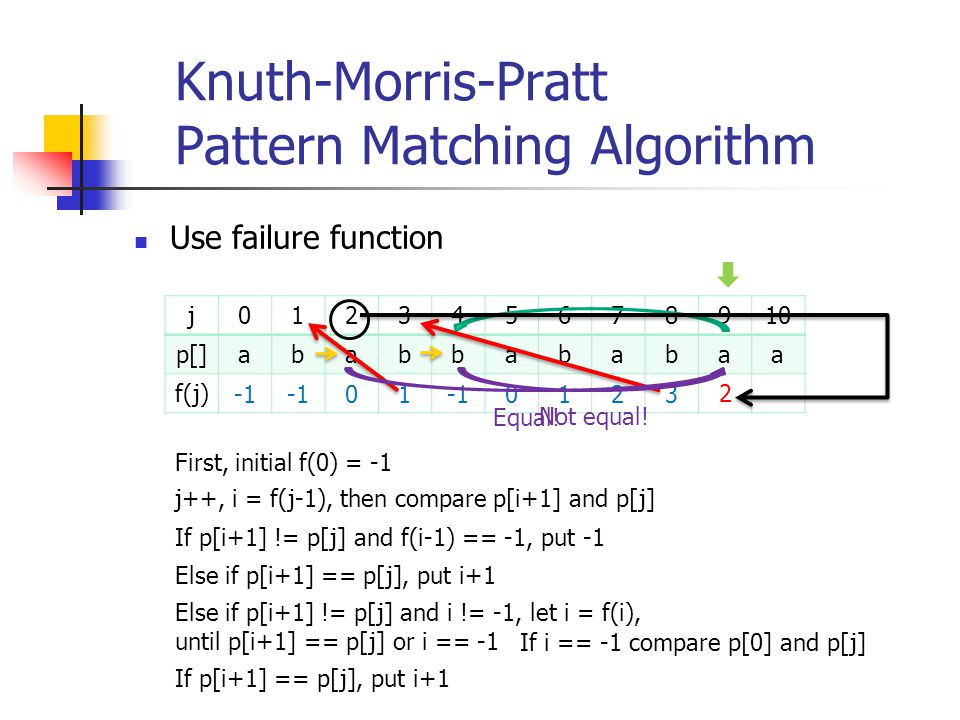 Knuth-Morris-Pratt Pattern Matching Algorithm Use failure function j012345678910 p[]ababbababaa f(j) 01 0123 Not equal! If p[i+1] == p[j], put i+1 Fir
