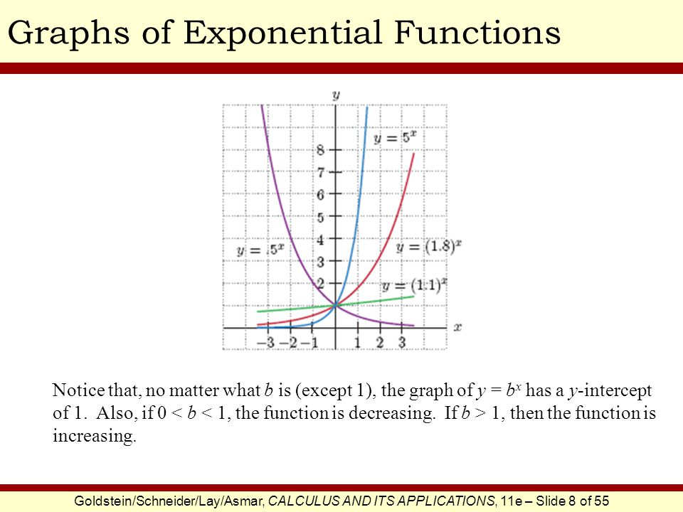 Goldstein/Schneider/Lay/Asmar, CALCULUS AND ITS APPLICATIONS, 11e – Slide 8 of 55 Graphs of Exponential Functions Notice that, no matter what b is (except 1), the graph of y = b x has a y-intercept of 1.