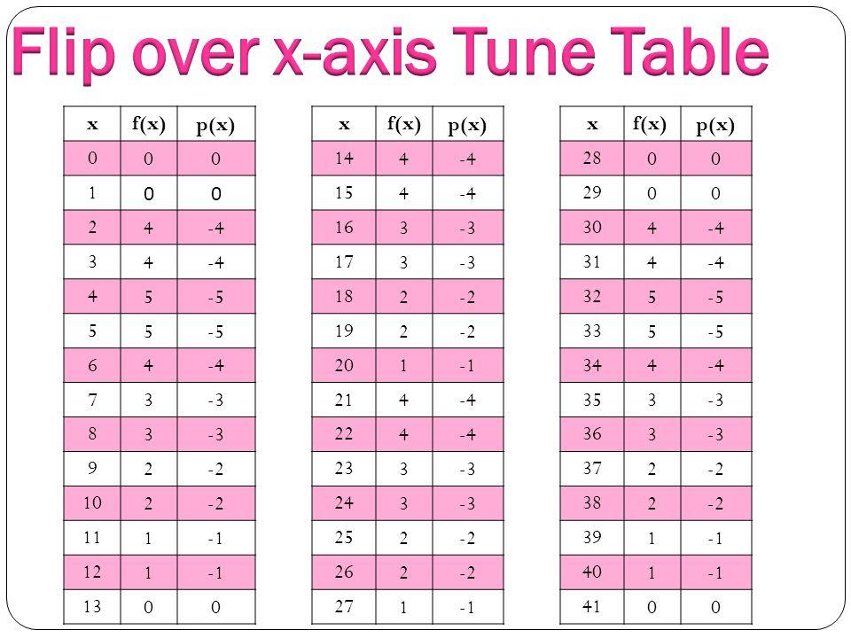 xf(x) p(x) 0 00 1 00 2 4-4 3 4 4 5-5 5 5 6 4-4 7 3-3 8 3 9 2-2 10 2-2 11 1 12 1 13 00 xf(x) p(x) 14 4-4 15 4-4 16 3-3 17 3-3 18 2-2 19 2-2 20 1 21 4-4