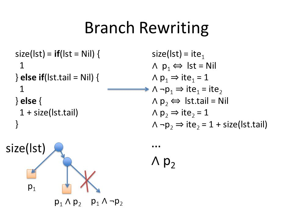 Branch Rewriting size(lst) = if(lst = Nil) { 1 } else if(lst.tail = Nil) { 1 } else { 1 + size(lst.tail) } size(lst) = ite 1 ∧ p 1 ⇔ lst = Nil ∧ p 1 ⇒ ite 1 = 1 ∧ ¬p 1 ⇒ ite 1 = ite 2 ∧ p 2 ⇔ lst.tail = Nil ∧ p 2 ⇒ ite 2 = 1 ∧ ¬p 2 ⇒ ite 2 = 1 + size(lst.tail) size(lst) p1p1 p 1 ∧ p 2 p 1 ∧ ¬p 2 … ∧ p 2
