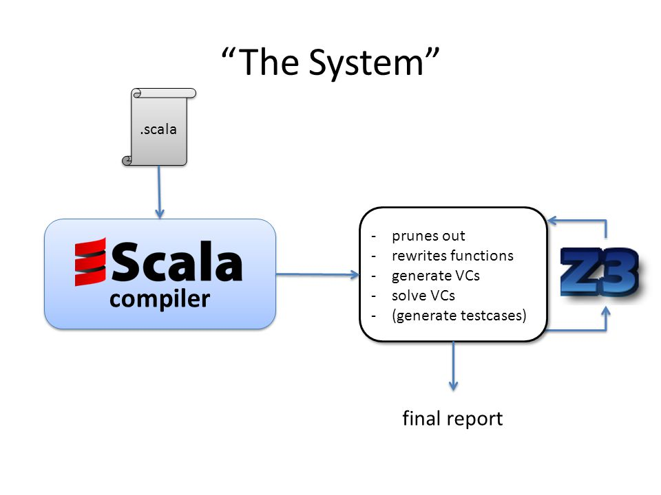 The System compiler.scala -prunes out -rewrites functions -generate VCs -solve VCs -(generate testcases) final report