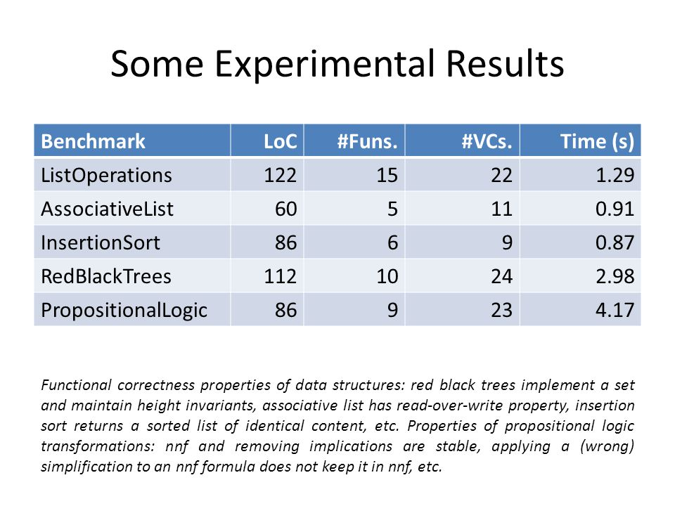 Some Experimental Results BenchmarkLoC#Funs.#VCs.Time (s) ListOperations AssociativeList InsertionSort RedBlackTrees PropositionalLogic Functional correctness properties of data structures: red black trees implement a set and maintain height invariants, associative list has read-over-write property, insertion sort returns a sorted list of identical content, etc.