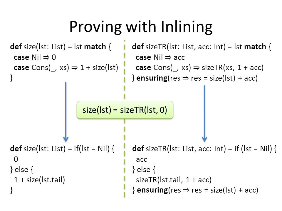 Proving with Inlining def size(lst: List) = if(lst = Nil) { 0 } else { 1 + size(lst.tail) } def sizeTR(lst: List, acc: Int) = if (lst = Nil) { acc } else { sizeTR(lst.tail, 1 + acc) } ensuring(res ⇒ res = size(lst) + acc) ∀ lst, ∀ acc : (if(lst = Nil) acc else sizeTR(lst.tail, 1 + acc)) = size(lst) + acc ∃ lst, ∃ acc : (if(lst = Nil) acc else sizeTR(lst.tail, 1 + acc)) ≠ size(lst) + acc lst → Nil, acc → 0, size : { Nil → 1, _ → 0 }, sizeTR : { _ → 0 }