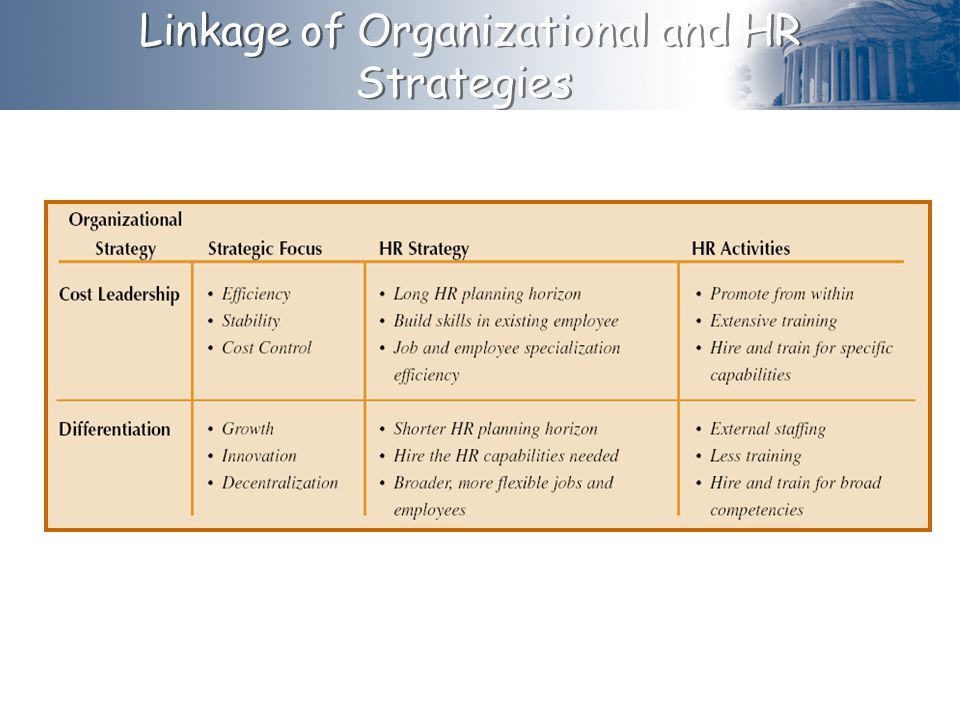 Linkage of Organizational and HR Strategies