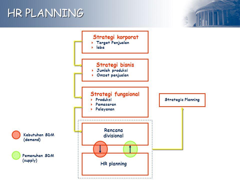 HR PLANNING Strategi korporat  Target Penjualan  laba Strategi fungsional  Produksi  Pemasaran  Pelayanan Rencana divisional Strategi bisnis  Ju