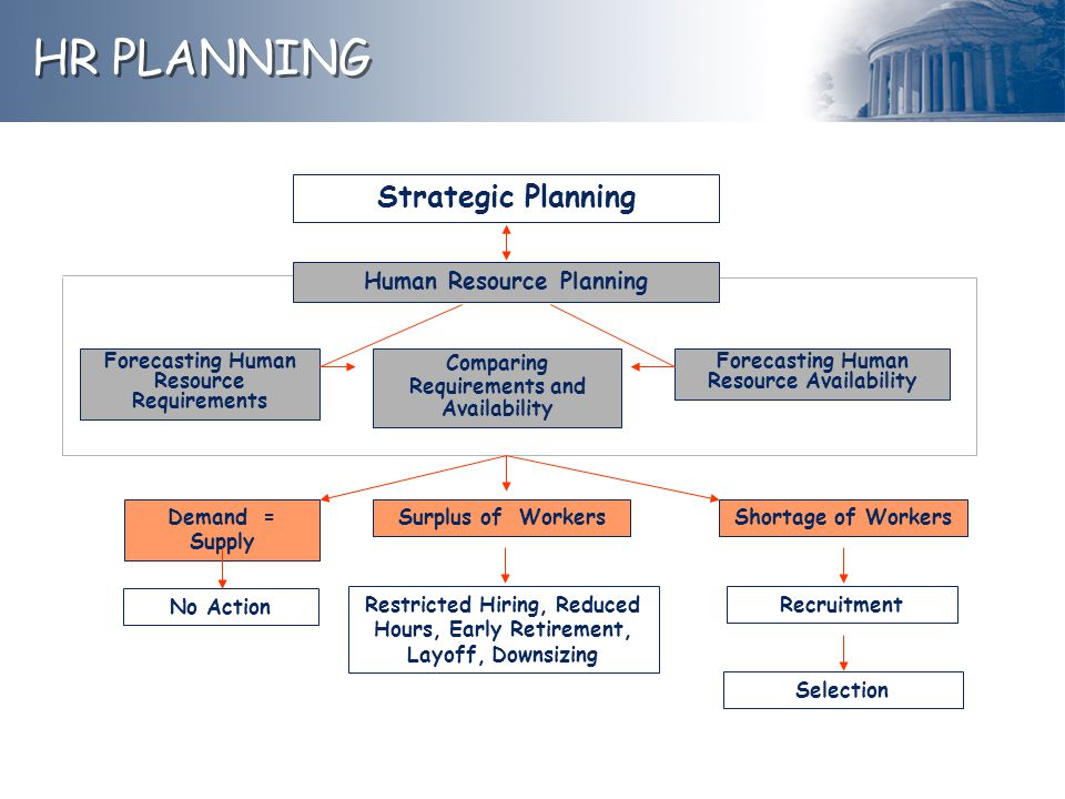 Strategic Planning Forecasting Human Resource Requirements Comparing Requirements and Availability Forecasting Human Resource Availability Surplus of WorkersDemand = Supply No Action Restricted Hiring, Reduced Hours, Early Retirement, Layoff, Downsizing Shortage of Workers Recruitment Selection HR PLANNING Human Resource Planning
