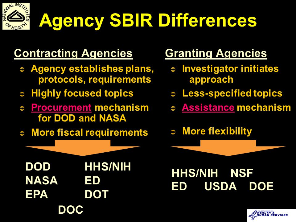 Agency SBIR Differences Granting Agencies Ü Investigator initiates approach Ü Less-specified topics Ü Assistance mechanism Ü More flexibility DOD HHS/NIH NASAED EPADOT DOC Contracting Agencies Ü Agency establishes plans, protocols, requirements Ü Highly focused topics Ü Procurement mechanism for DOD and NASA Ü More fiscal requirements HHS/NIH NSF ED USDA DOE