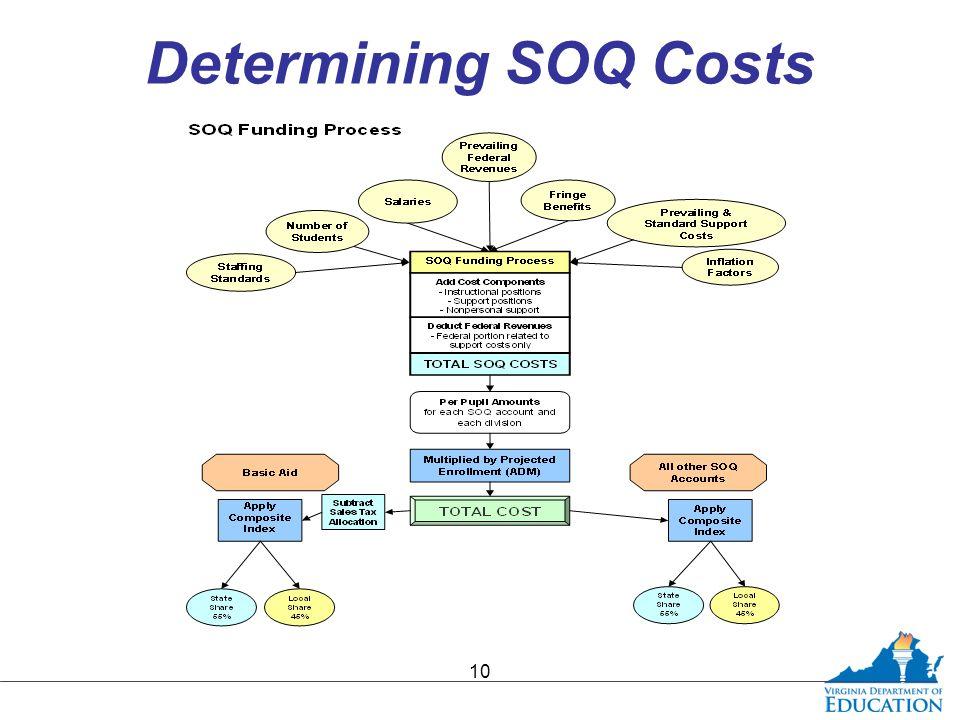 Determining SOQ Costs 10
