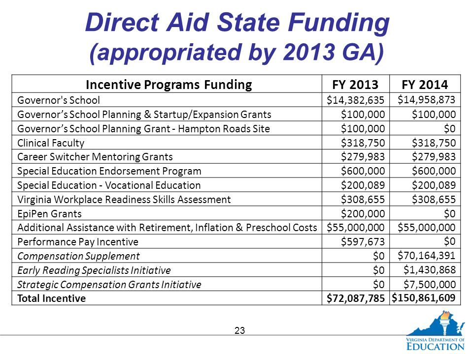 Direct Aid State Funding (appropriated by 2013 GA) Incentive Programs FundingFY 2013FY 2014 Governor's School$14,382,635$14,958,873 Governor's School