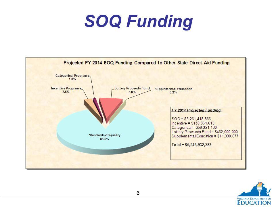 SOQ Funding 6