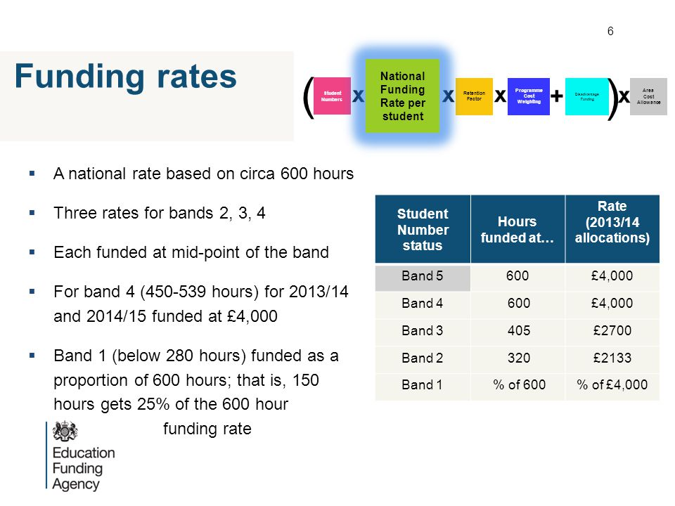  A national rate based on circa 600 hours  Three rates for bands 2, 3, 4  Each funded at mid-point of the band  For band 4 (450-539 hours) for 201