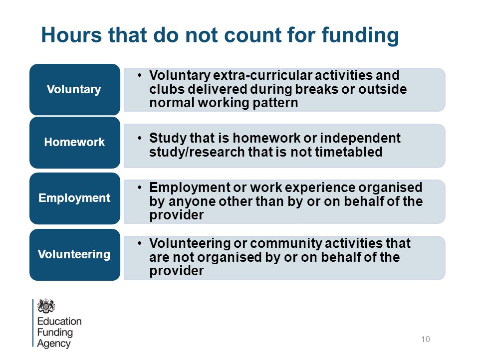 Hours that do not count for funding Voluntary extra-curricular activities and clubs delivered during breaks or outside normal working pattern Voluntary Study that is homework or independent study/research that is not timetabled Homework Employment or work experience organised by anyone other than by or on behalf of the provider Employment Volunteering or community activities that are not organised by or on behalf of the provider Volunteering 10