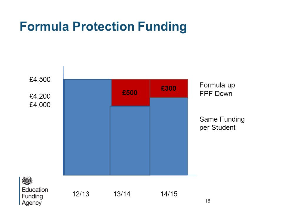 £4,500 £4,200 £4,000 £500 £300 12/13 13/14 14/15 Formula up FPF Down Same Funding per Student Formula Protection Funding 18