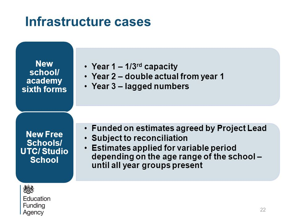 Infrastructure cases Year 1 – 1/3 rd capacity Year 2 – double actual from year 1 Year 3 – lagged numbers New school/ academy sixth forms Funded on estimates agreed by Project Lead Subject to reconciliation Estimates applied for variable period depending on the age range of the school – until all year groups present New Free Schools/ UTC/ Studio School 22