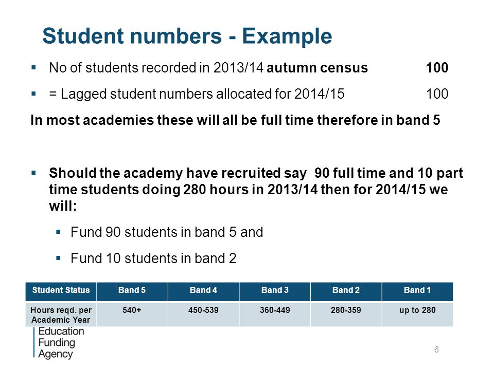Student numbers - Example  No of students recorded in 2013/14 autumn census 100  = Lagged student numbers allocated for 2014/15100 In most academies these will all be full time therefore in band 5  Should the academy have recruited say 90 full time and 10 part time students doing 280 hours in 2013/14 then for 2014/15 we will:  Fund 90 students in band 5 and  Fund 10 students in band 2  Band 1 - Full Time Equivalent (FTE), that is a proportion of 600 Student StatusBand 5Band 4Band 3Band 2Band 1 Hours reqd.