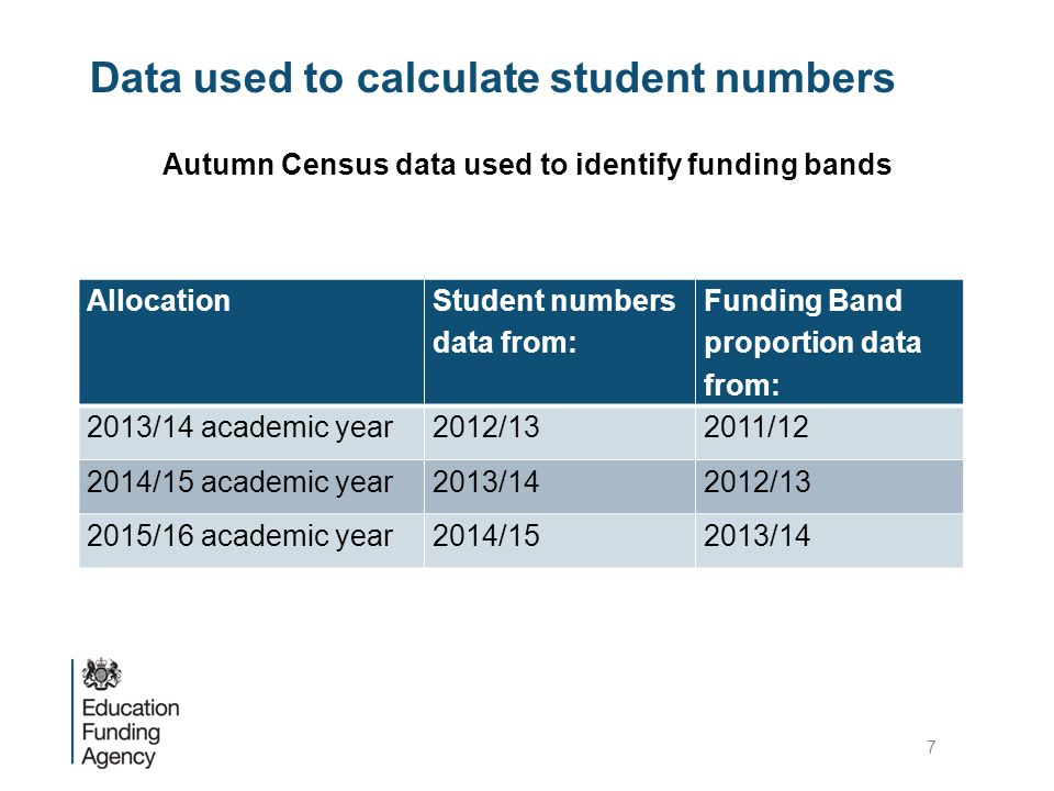 Data used to calculate student numbers Autumn Census data used to identify funding bands Allocation Student numbers data from: Funding Band proportion data from: 2013/14 academic year2012/132011/12 2014/15 academic year2013/142012/13 2015/16 academic year2014/152013/14 7