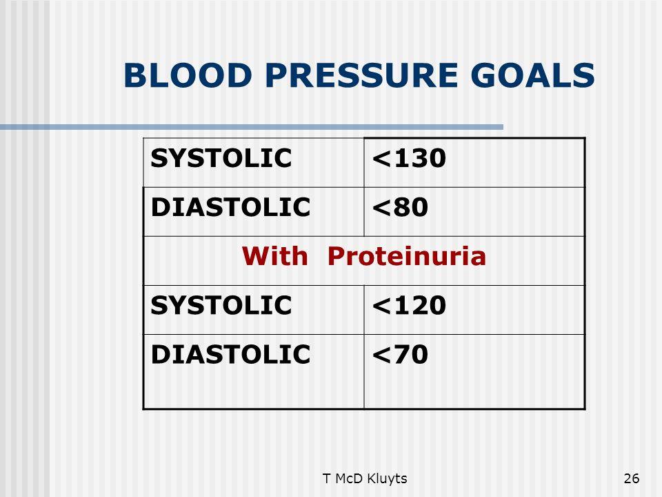 T McD Kluyts26 BLOOD PRESSURE GOALS SYSTOLIC<130 DIASTOLIC<80 With Proteinuria SYSTOLIC<120 DIASTOLIC<70
