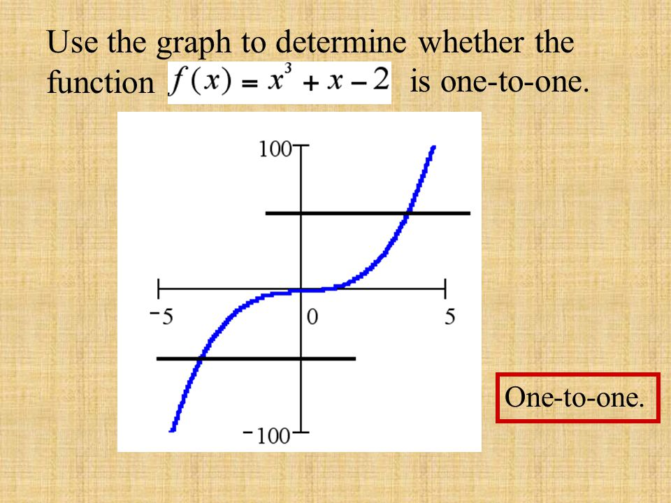 Use the graph to determine whether the function is one-to-one. Not one-to-one. Horizontal line Cuts the graph in more than one point.