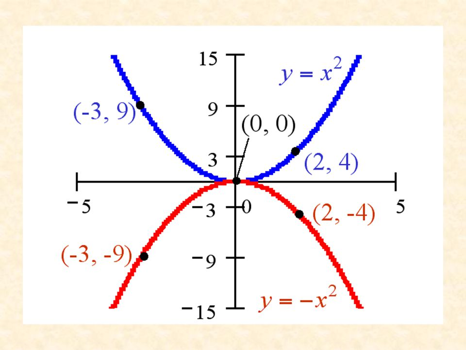 Reflections about the x-Axis and the y-Axis The graph of g= - f(x) is the same as graph of f(x) but reflected about the x-axis. The graph of g= f(-x)