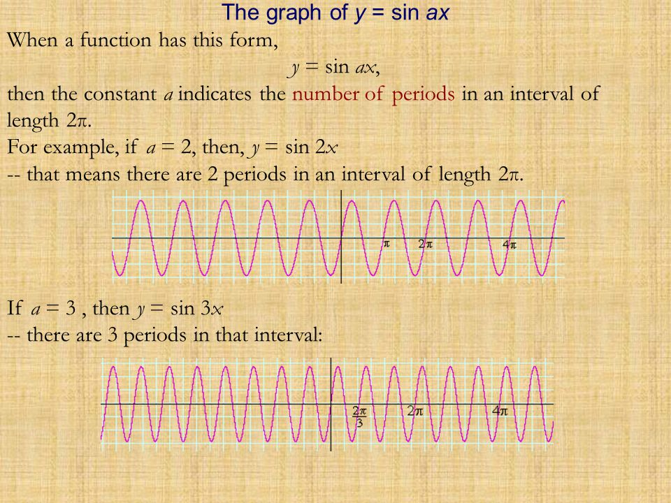 Here is the graph of y = sin x: The function y = sin x has period 2π, because sin (x + 2π) = sin x.