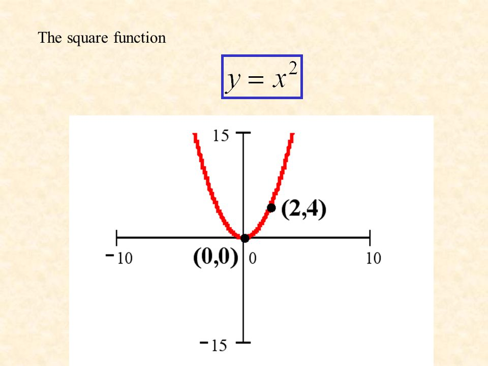 Identity function is a function of a form: f(x)=x (1,1) (0,0)